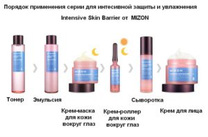 Линейка косметики Mizon Intensive Skin Barrier для укрепления кожного барьера и лифтинга кожи лица